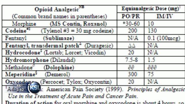 Opiate conversion charts killing patients ksl com